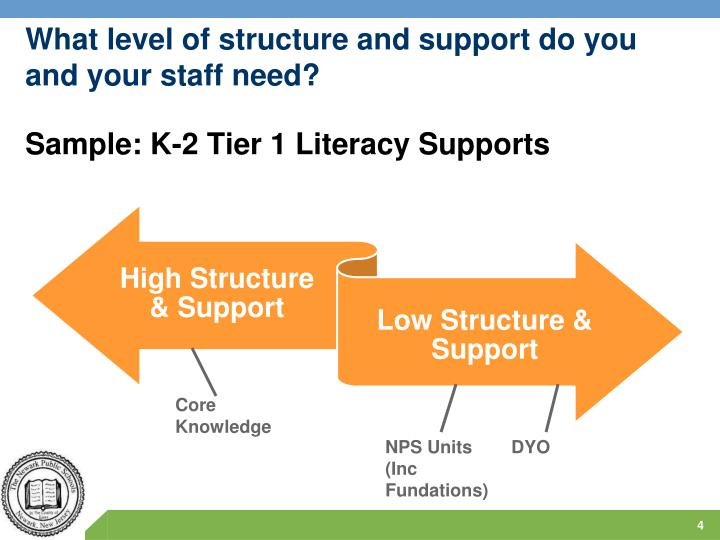 What level of structure and support do you and your staff need?