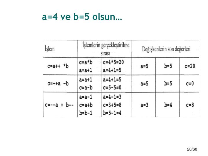 a=4 ve b=5 olsun…