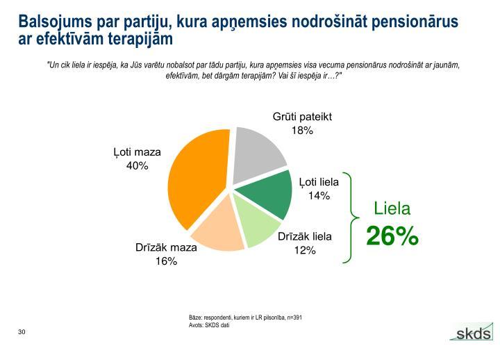 Balsojums par partiju, kura apņemsies nodrošināt pensionārus ar efektīvām terapijām