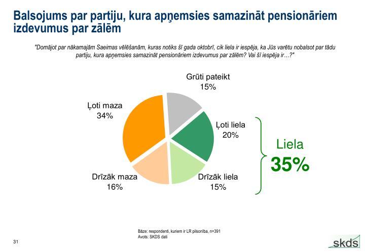 Balsojums par partiju, kura apņemsies samazināt pensionāriem izdevumus par zālēm