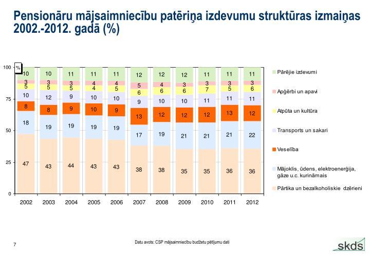 Pensionāru mājsaimniecību patēriņa izdevumu struktūras izmaiņas 2002.-2012. gadā (%)