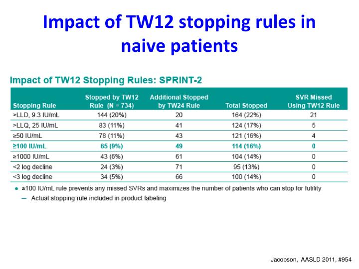 Impact of TW12 stopping rules in naive patients