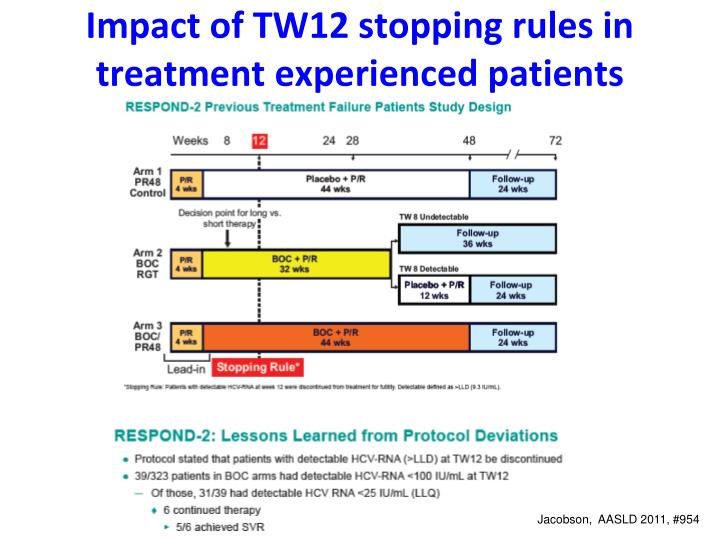 Impact of TW12 stopping rules in treatment experienced patients