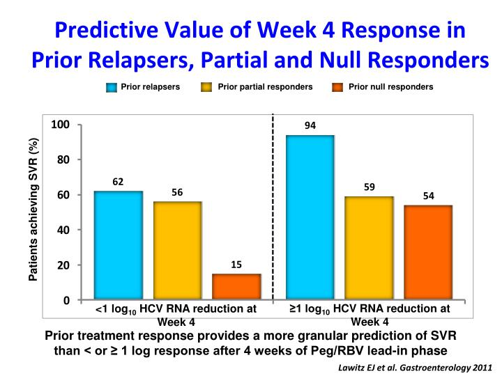 Predictive Value of Week 4 Response in Prior Relapsers, Partial and Null Responders