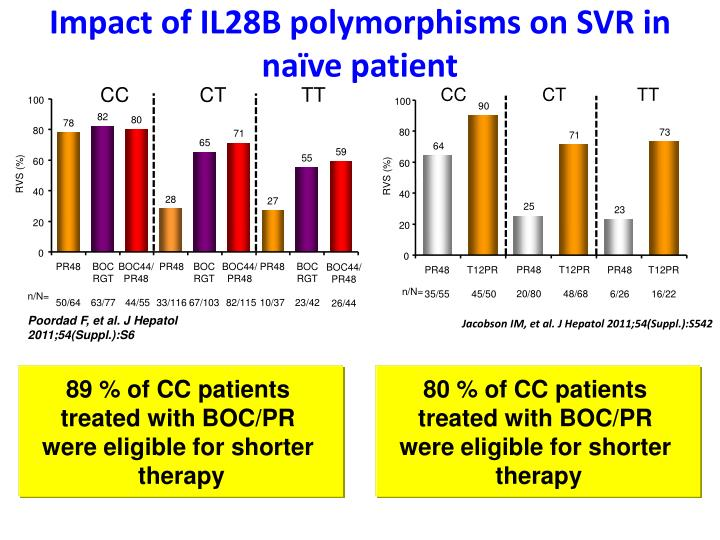 Impact of IL28B polymorphisms on SVR in naïve patient