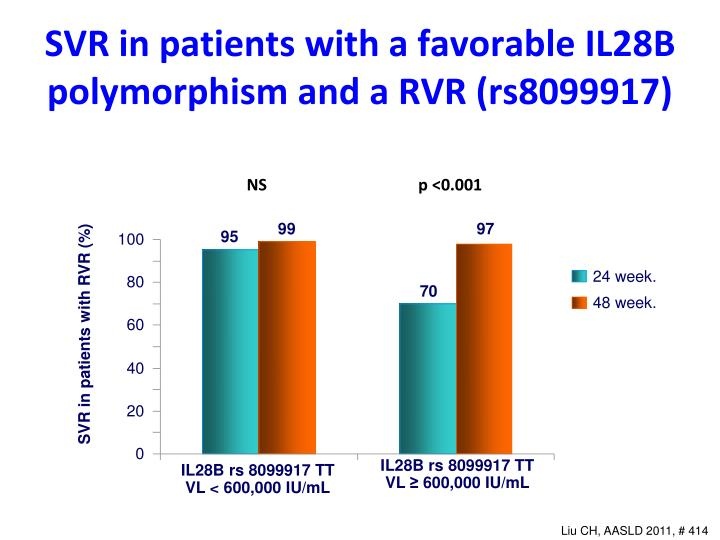 SVR in patients with a favorable IL28B polymorphism and a RVR (