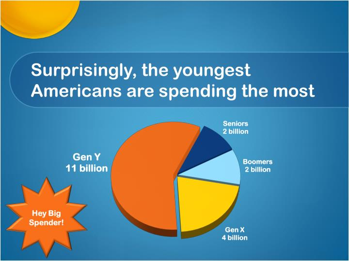 Surprisingly, the youngest Americans are spending the most