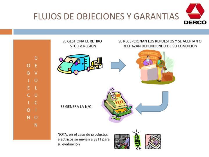 FLUJOS DE OBJECIONES Y GARANTIAS