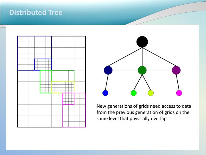 Distributed Tree