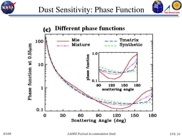 Dust Sensitivity: Phase Function