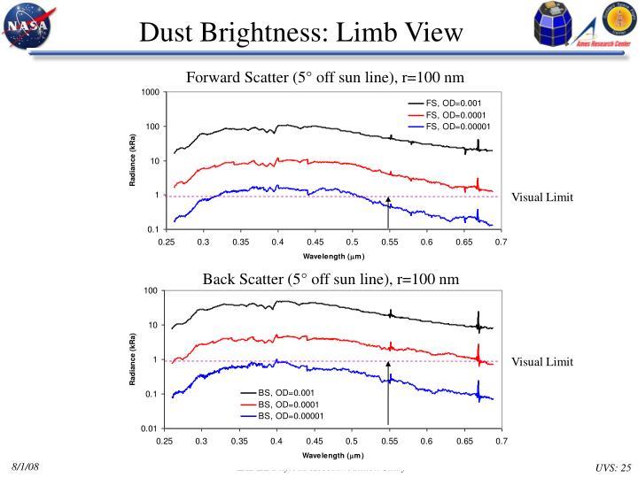 Dust Brightness: Limb View