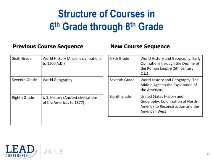 Structure of Courses in