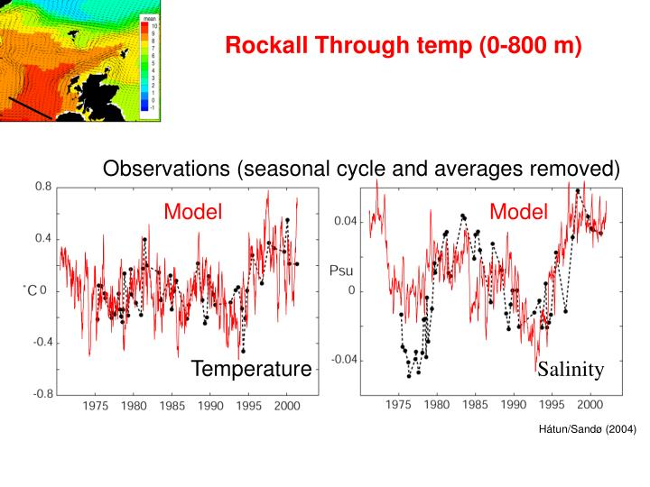 Observations (seasonal cycle and averages removed)