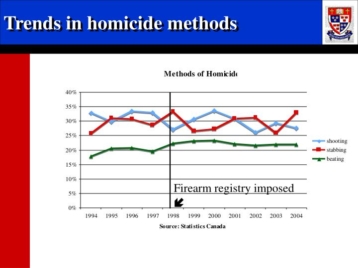 Trends in homicide methods