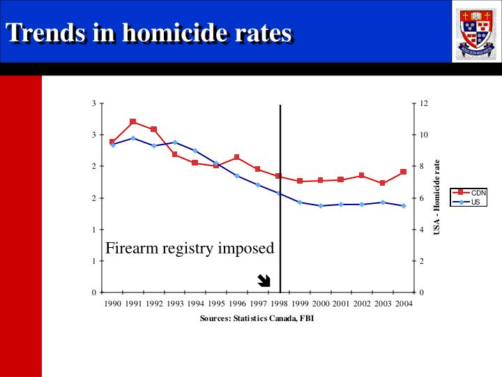 Trends in homicide rates