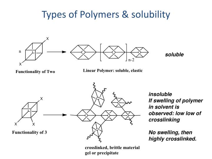 Types of Polymers & solubility