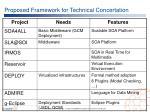 proposed framework for technical concertation1