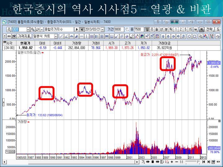 한국증시의 역사 시사점