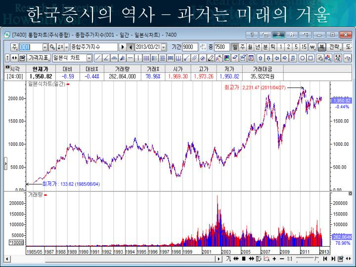 한국증시의 역사