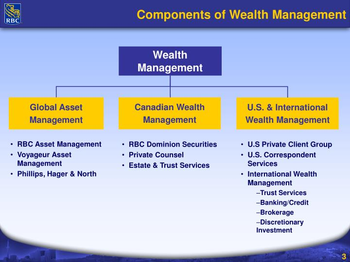 Components of wealth management