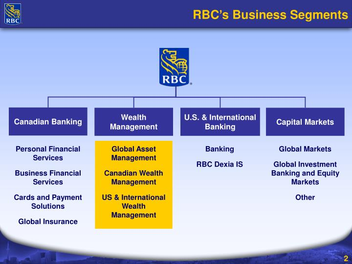 Rbc s business segments