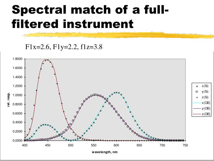 Spectral match of a full-filtered instrument