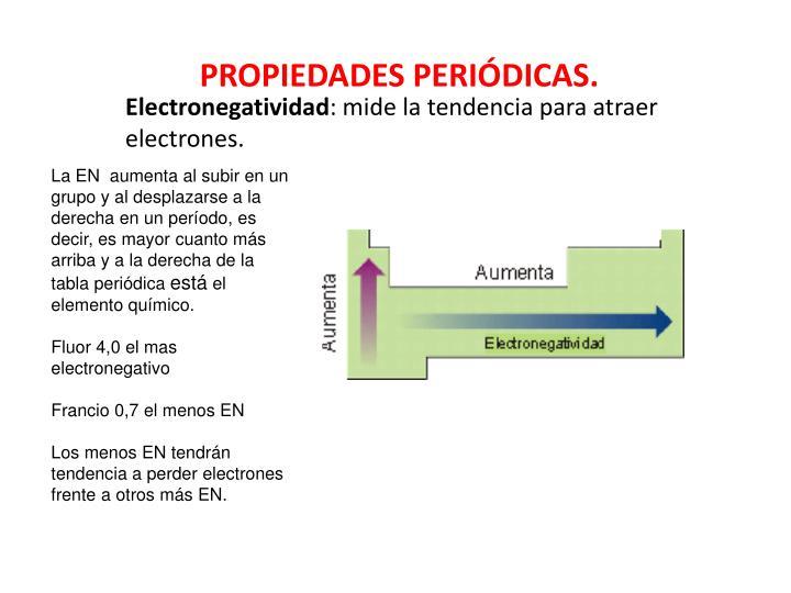 electronegatividad mide la tendencia para atraer electrones