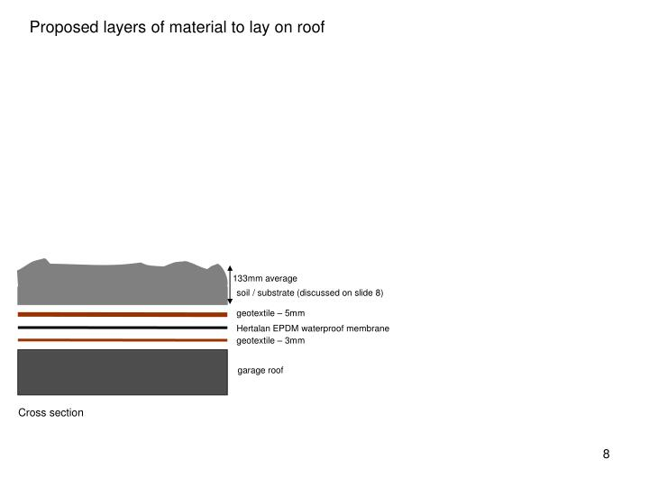 Proposed layers of material to lay on roof