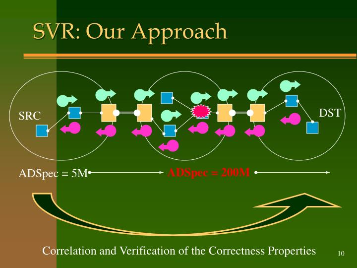 SVR: Our Approach