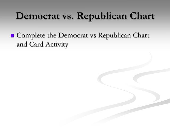 Democrat vs. Republican Chart