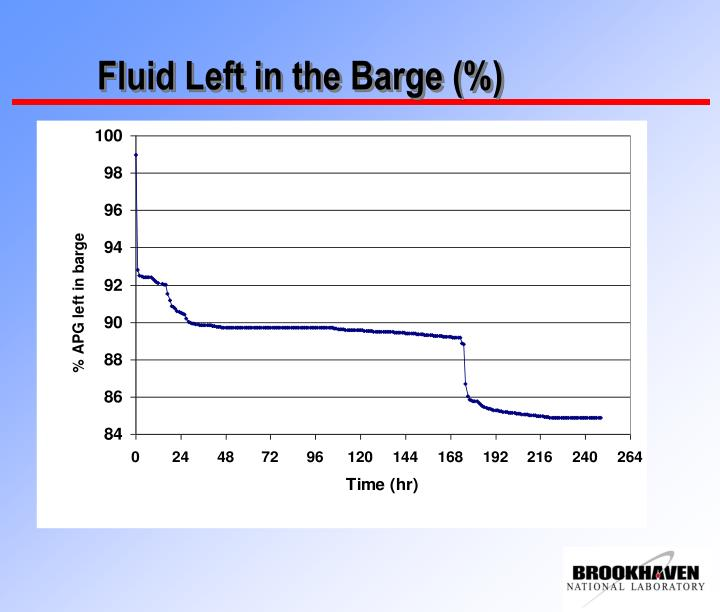Fluid Left in the Barge (%)