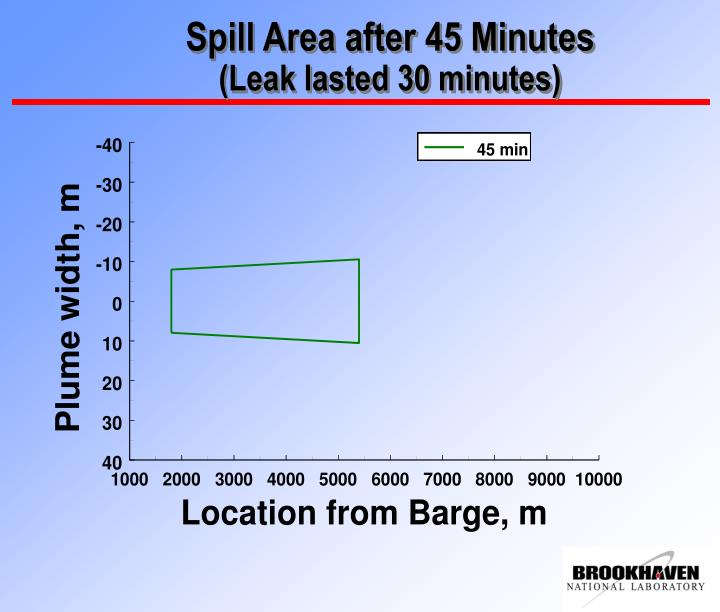 Spill Area after 45 Minutes