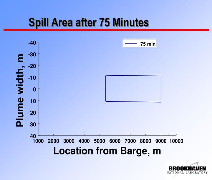 Spill Area after 75 Minutes