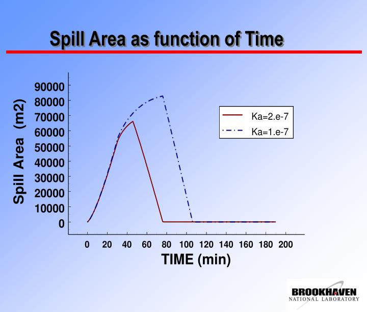 Spill Area as function of Time