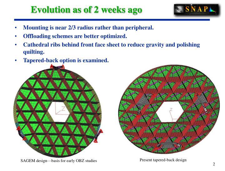 Evolution as of 2 weeks ago
