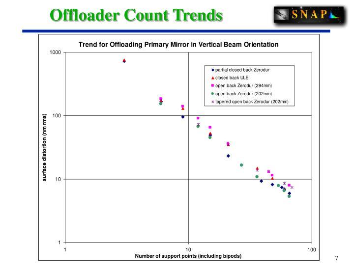 Offloader Count Trends