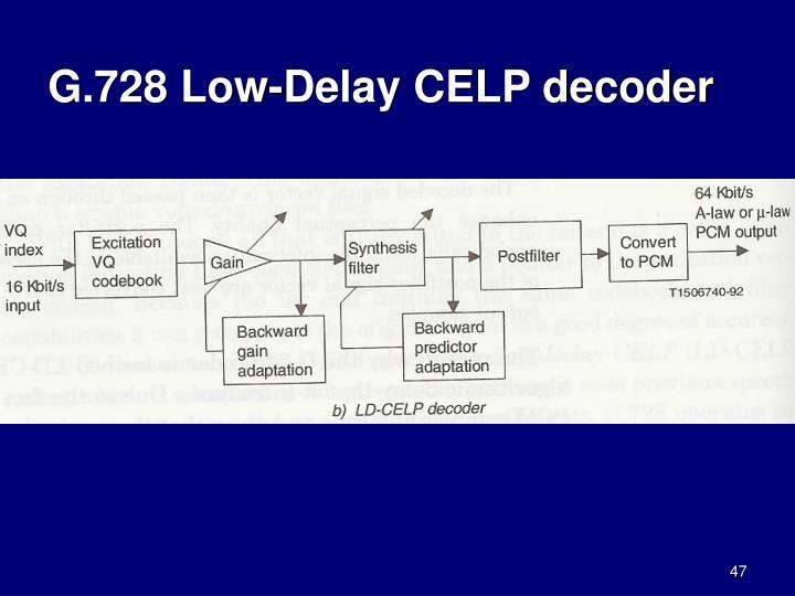 G.728 Low-Delay CELP decoder