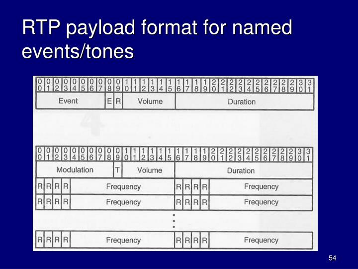 RTP payload format for named events/tones