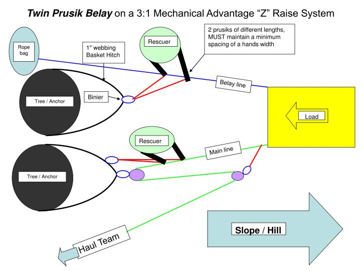 Twin Prusik Belay On A Mechanical Advantage Z Raise System N on Rescue Z Pulley System