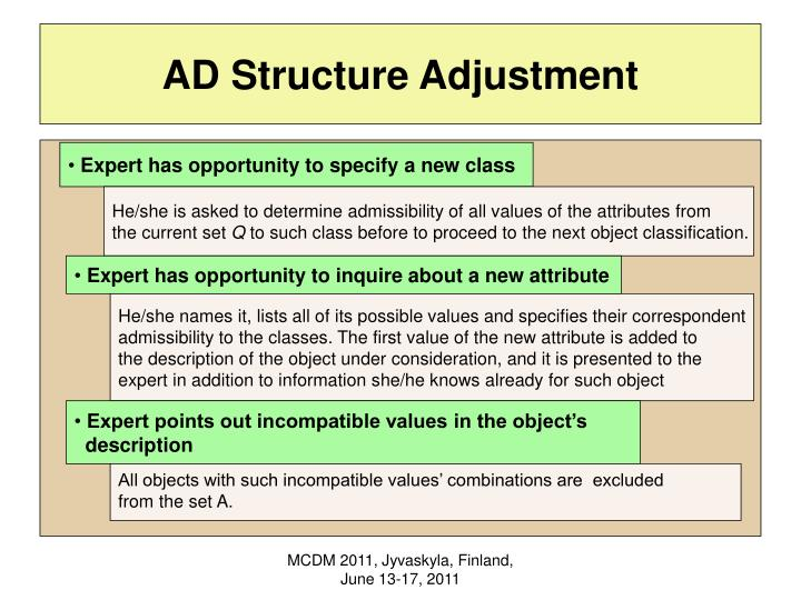 AD Structure Adjustment