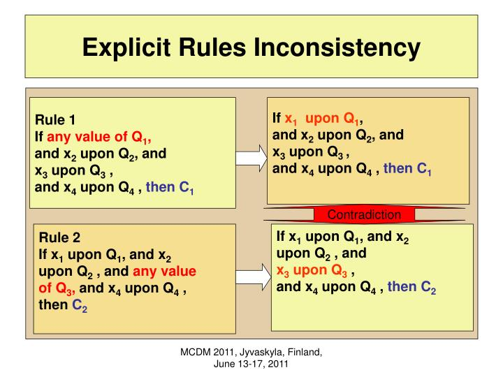 Explicit Rules Inconsistency