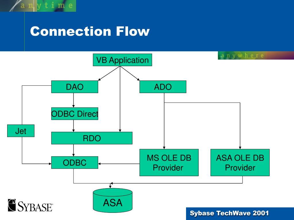 PPT - EM412 Using Adaptive Server Anywhere with Visual Basic