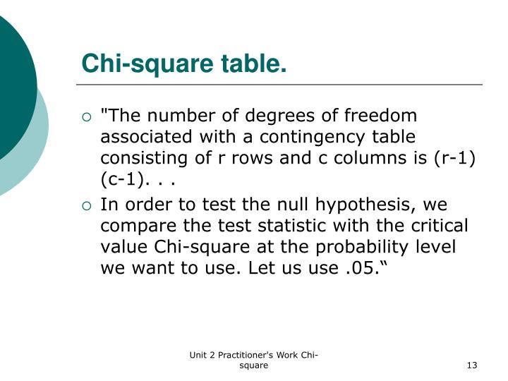 Chi-square table.