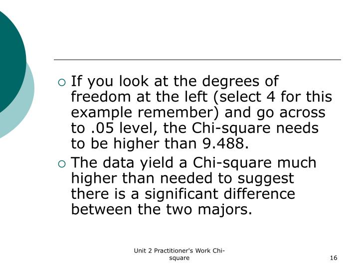 If you look at the degrees of freedom at the left (select 4 for this example remember) and go across to .05 level, the Chi-square needs to be higher than 9.488.