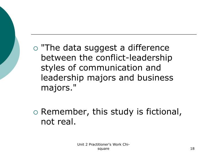 """""""The data suggest a difference between the conflict-leadership styles of communication and leadership majors and business majors."""""""