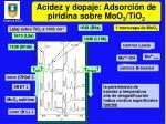 acidez y dopaje adsorci n de piridina sobre moo 3 tio 2
