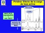 piridina efecto de la carga de fase activa