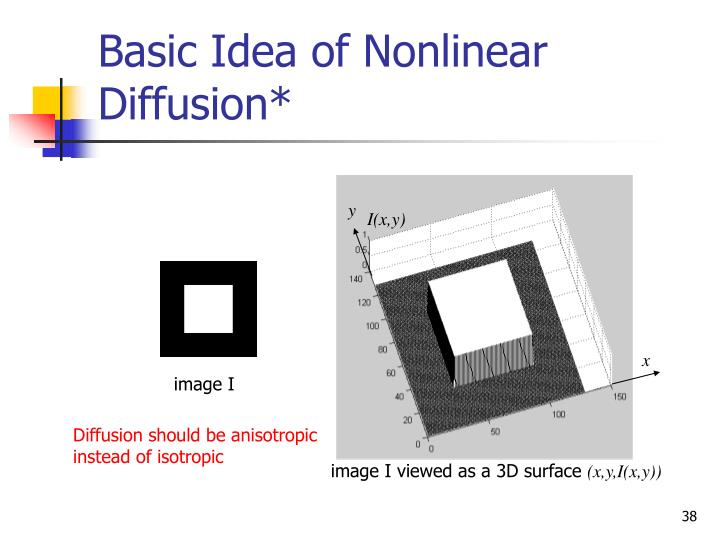 Basic Idea of Nonlinear Diffusion*