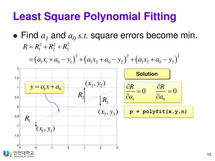 Least Square Polynomial Fitting