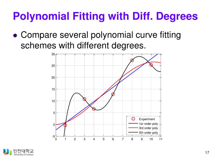 Polynomial Fitting with Diff. Degrees